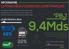Une régulation des casinos en ligne en France pour aider les joueurs et le gouvernement