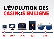 L'évolution des casinos et jeux d'argent en ligne en l'espace de 20 ans