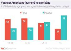 Les jeunes sont pour les casinos en ligne et trouvent les casinos terrestres déprimants