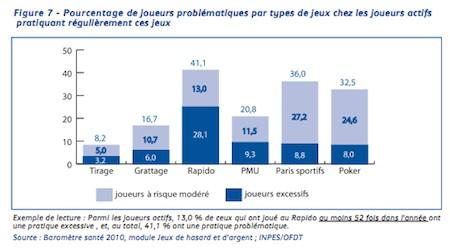 Etat des lieux du jeu excessif en France